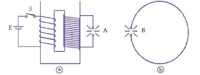 Bukti Hipotesis Maxwell, Rumus Kecepatan dan Sifat-Sifat Spektrum Gelombang Elektromagnetik