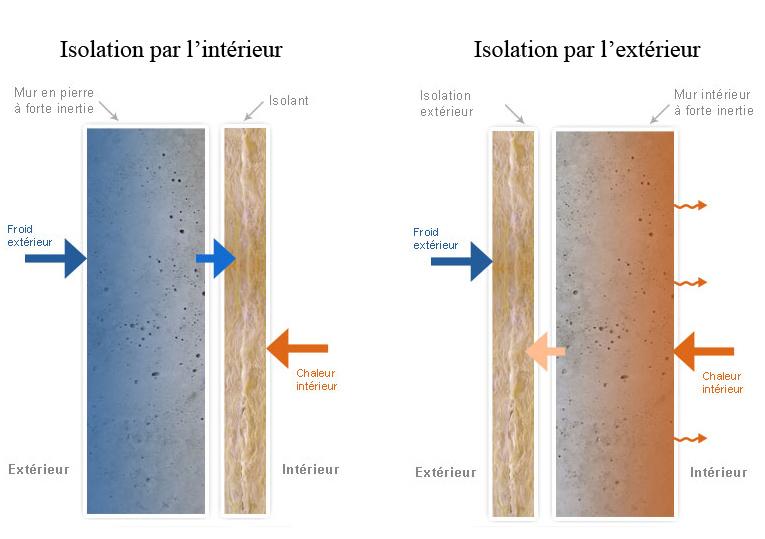 Ma maison bioclimatique isolation et inertie for Extension maison 3 ou 4 murs