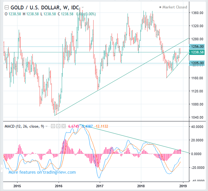 Gold Price forecast and trading, XAUUSD - Commodity Trading Pharos