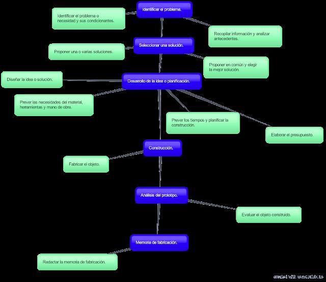 El proceso tecnológico y sus etapas