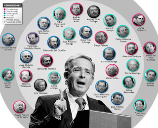 Álvaro Uribe Vélez: dos décadas de impunidad