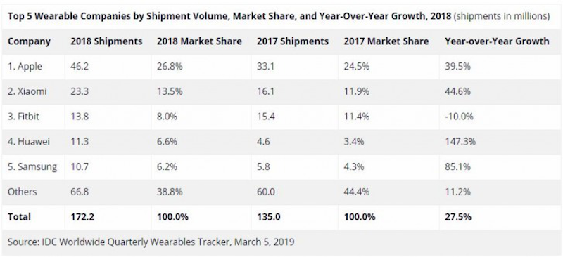 Top 5 wearable companies according to IDC (part 1)