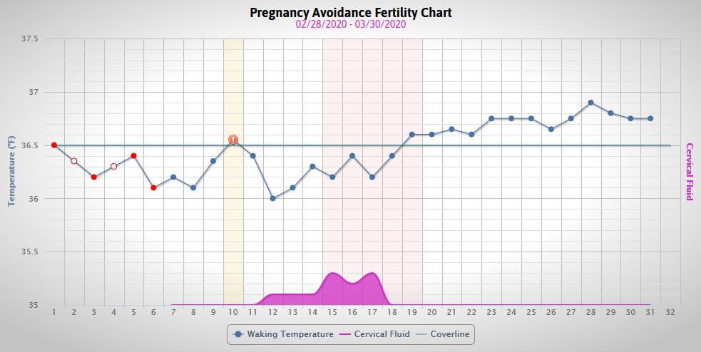 [Wykres cyklu w programie online Femm.me]