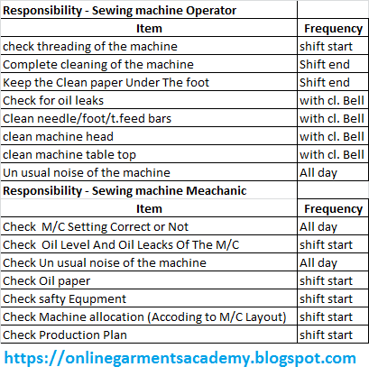 Preventive maintenance system of Garments Manufacturing
