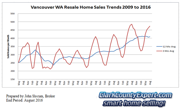 Vancouver Washington Resale Home Sales August 2016 - Units Sold