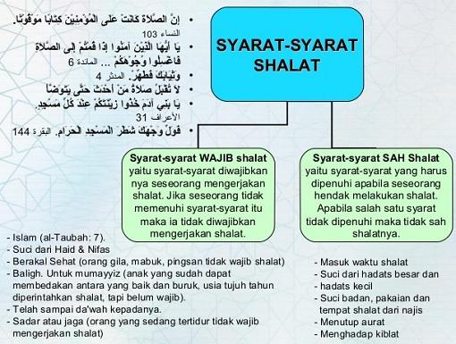 9 Syarat Syarat Wajib Sah Shalat Bagi Muslim yang perlu diketahui