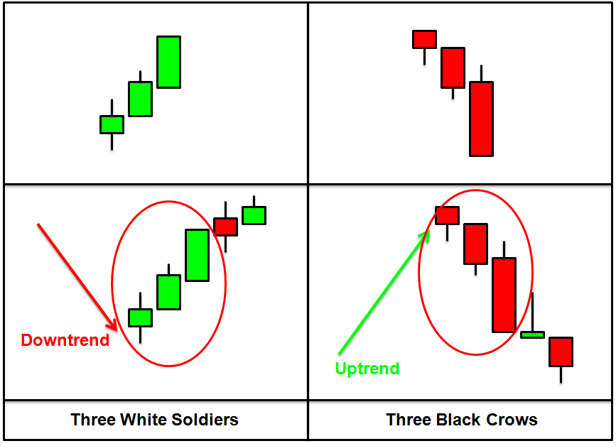 3 soldiers forex