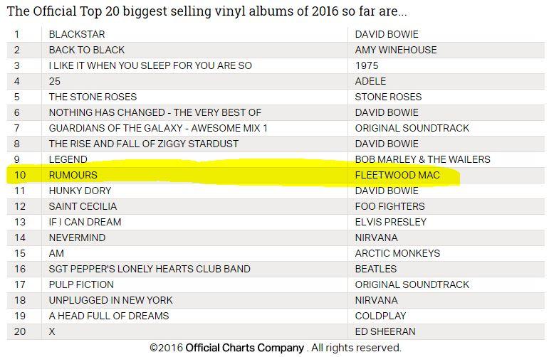 Fleetwood Mac News Uk Top 20 Biggest Selling Vinyl Albums