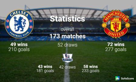 Head To Head Chelsea VS Manchester United