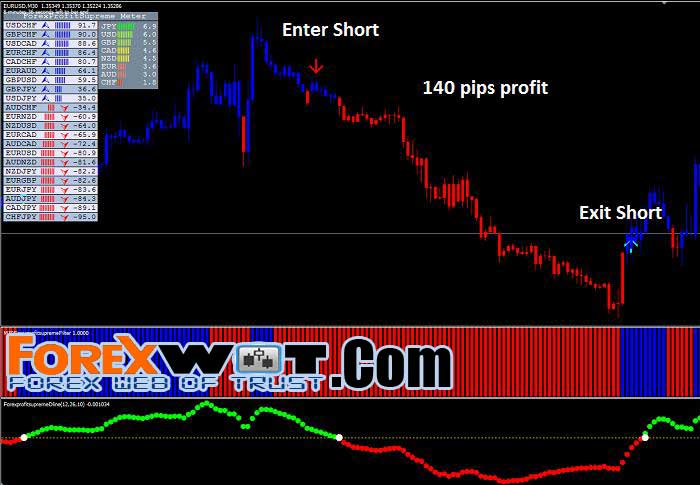 Very profitable forex strategy
