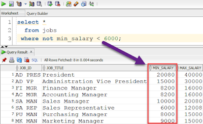 SQL NOT Example by SQL Tutorial Tips