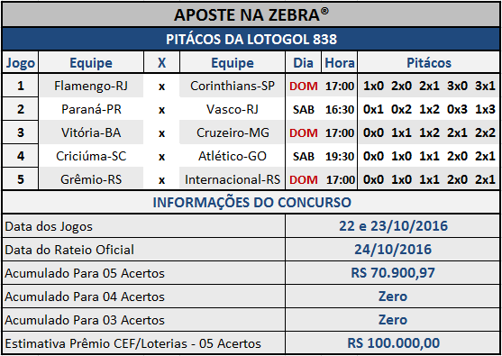 LOTOGOL 838 - PALPITES / PITÁCOS DA ZEBRA