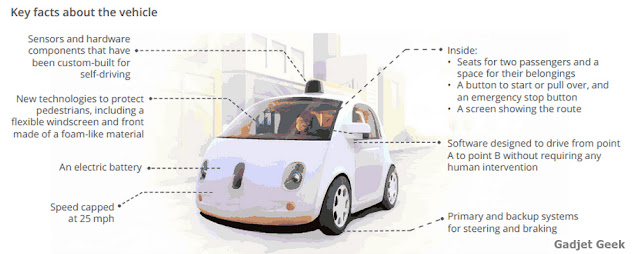 Google Self Driving Cars Key Facts