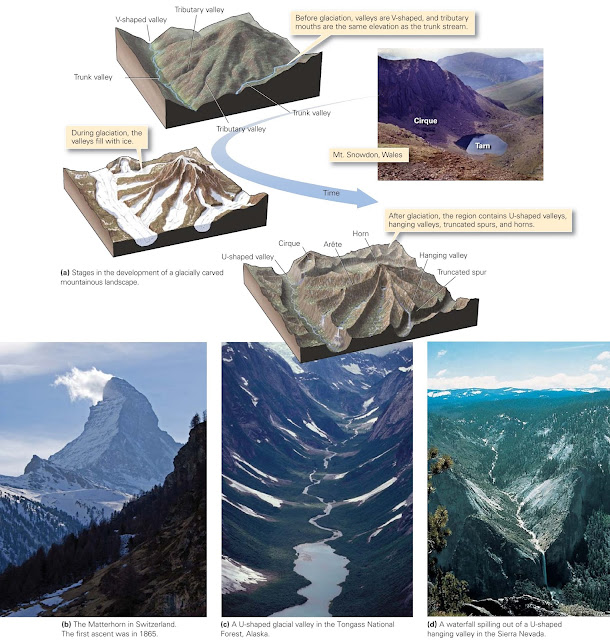 Carving and Carrying by Ice ~ Learning Geology