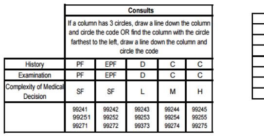 cpt code 99244 99245 comparison usage consult code medicare rh medicarepaymentandreimbursement com