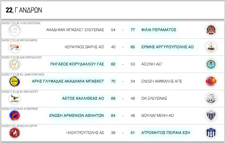 Γ ΑΝΔΡΩΝ, 22η αγωνιστική. Αποτελέσματα, επόμενοι αγώνες κι η βαθμολογία
