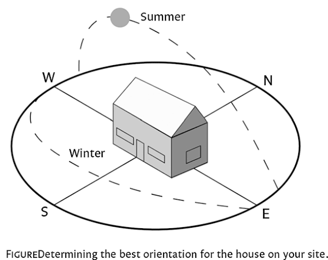 Selecting a site that has good solar orientation