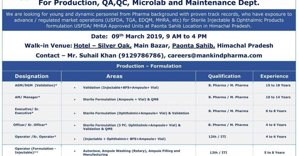 Pharma Vacancy: Walk in for Mankind Paonta sahib 9th Mar 2019