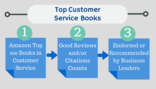 Customer Service Book Data Collection