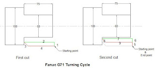 CNC Programming Examples - Threading