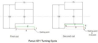 CNC Programming Examples - Threading