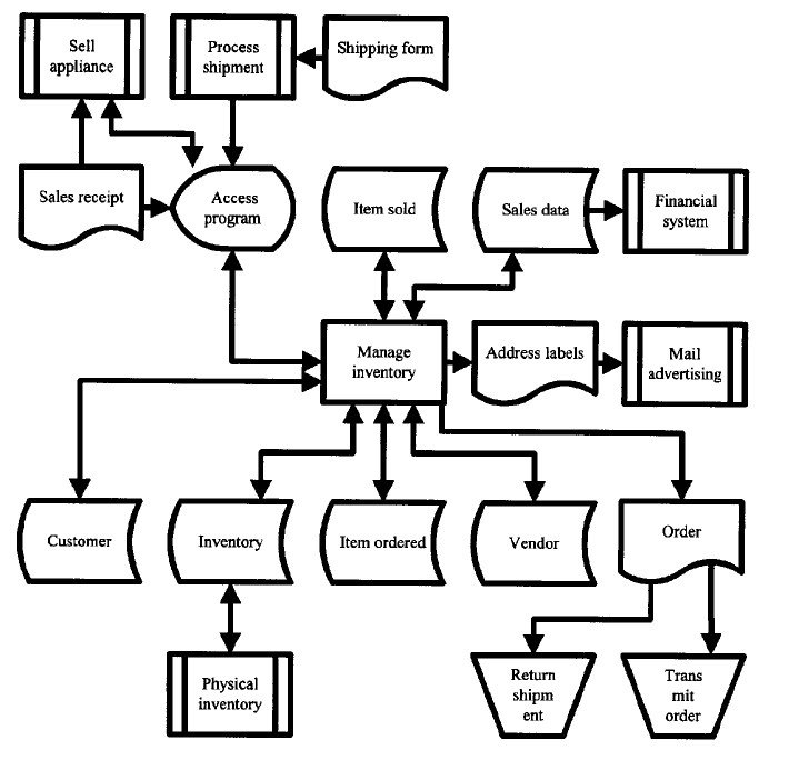 example of a good process flow chart
