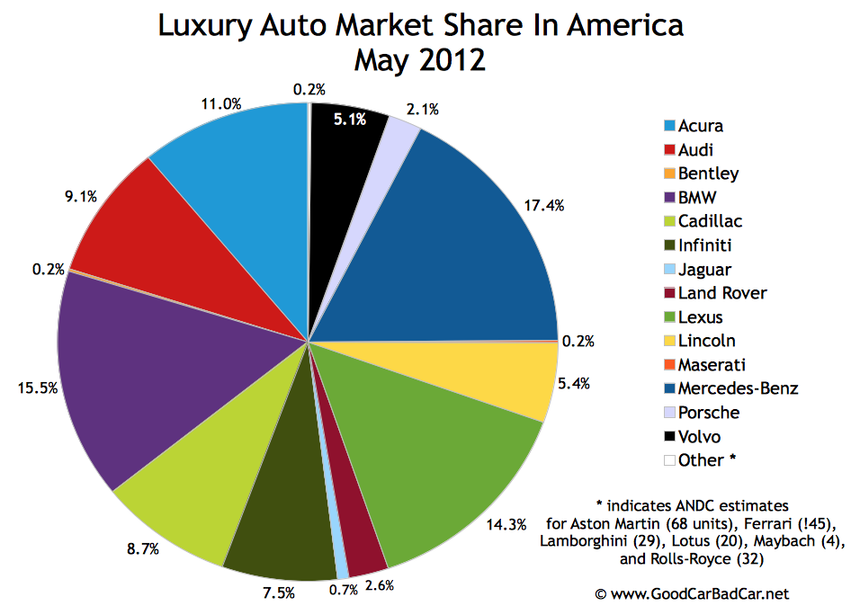 June 2012 U S Auto Sales By Brand Gcbc