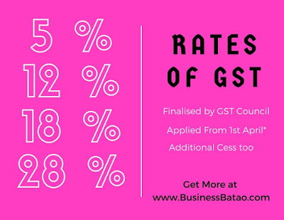 what are rates of GST in India