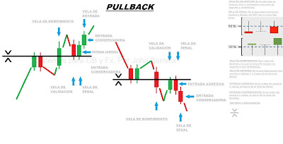 Mercado forex y el lenguaje del precio