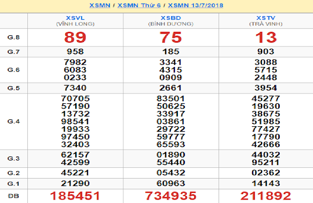 Nhìn lại kết quả soi cầu lô XSMN thứ sáu tuần trước - win2888vn