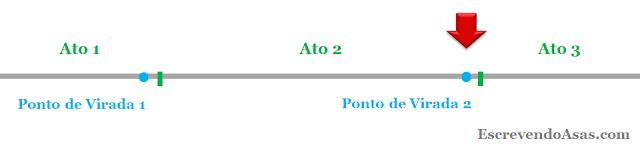 Estrutura de Enredo: Os três atos