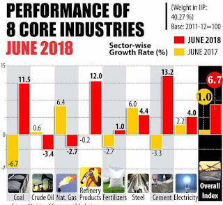 Core industries growth quickens to 6.7% in June 2018