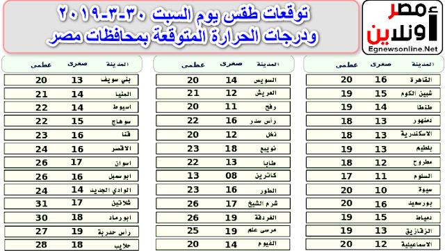 توقعات طقس يوم السبت 30-3-2019 ودرجات الحرارة المتوقعة بمحافظات مصر