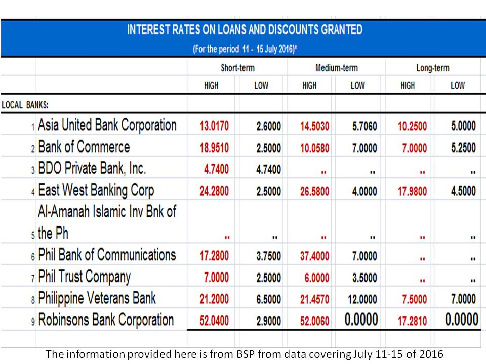 Compare Bank Home Loan Interest Rates