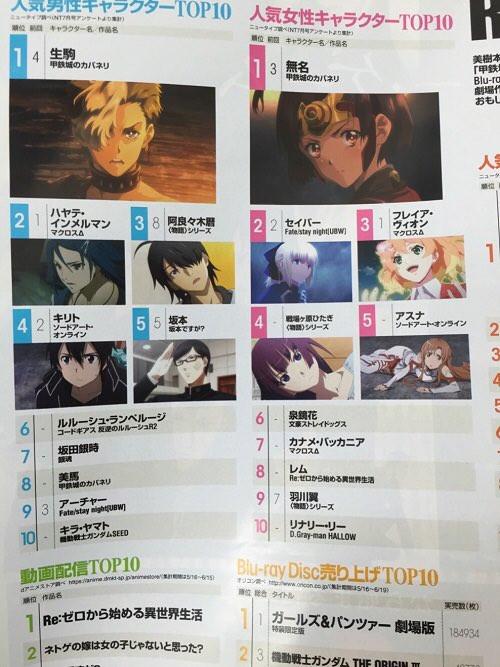 Rankingu popularności postaci z anime magazynu Newtype