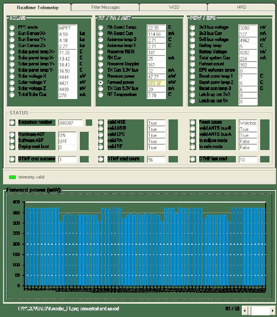 FUNCube-1 Telemetry -- Forward Power