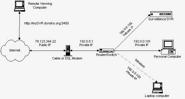 diagram port forwarding cctv dvr Panduan Umum Setting CCTV