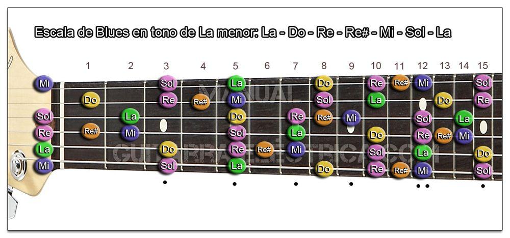 Escala de Blues La menor Guitarra (A m)