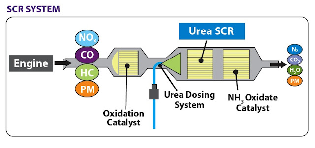 selective catalytic reduction how it works