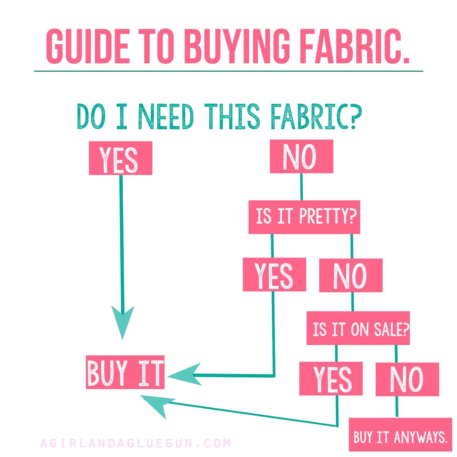 Friday Fives Favorite Fabric And Sewing Memes Edeenut Creates