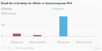 Doanh thu và lợi nhuân của Alibaba và Amazon 2014