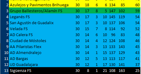 Resultados Segunda Division B