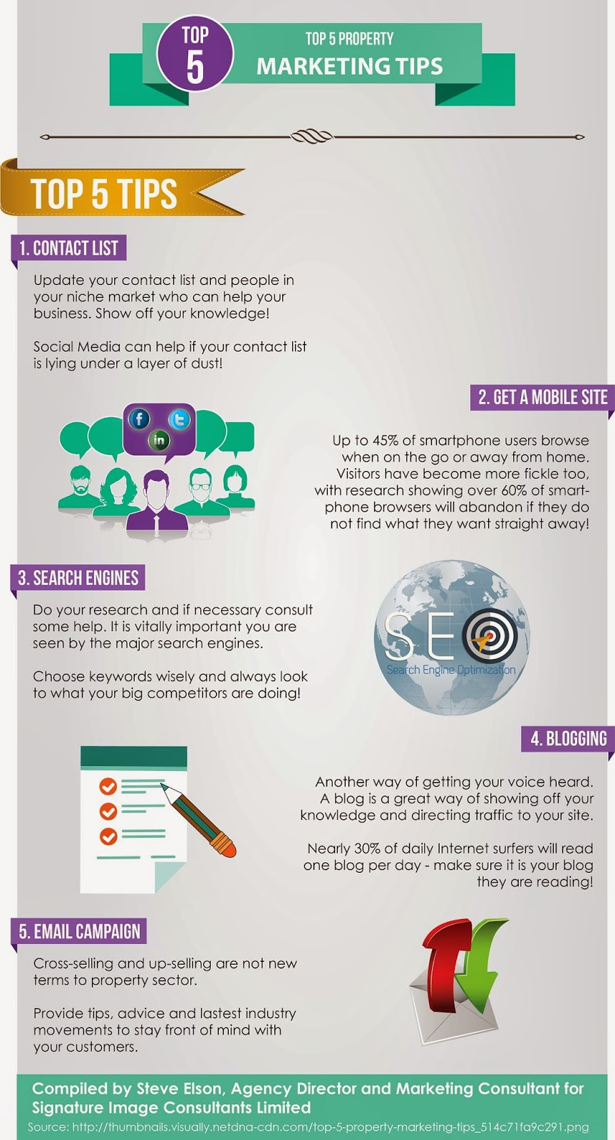 Digital Marketing For Estate Agency