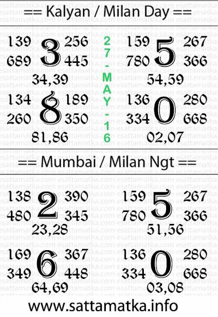 Satta Matka Kalyan Matka Panditji Tips Chart [27-May]