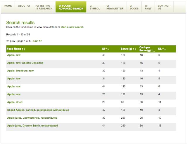 如何正確搜尋昇糖指數(glycemic index,GI值) - 控糖筆記:專業圖解糖尿病及甲狀腺衛教網站