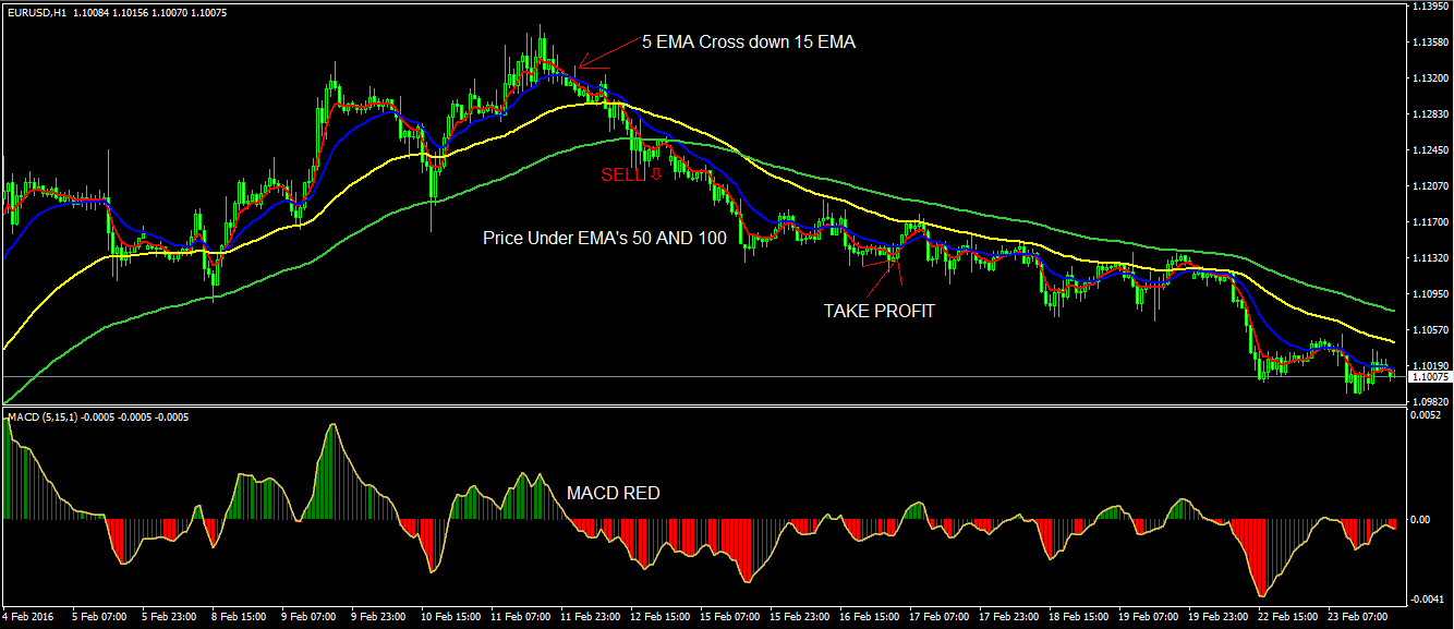 5 ema forex system download