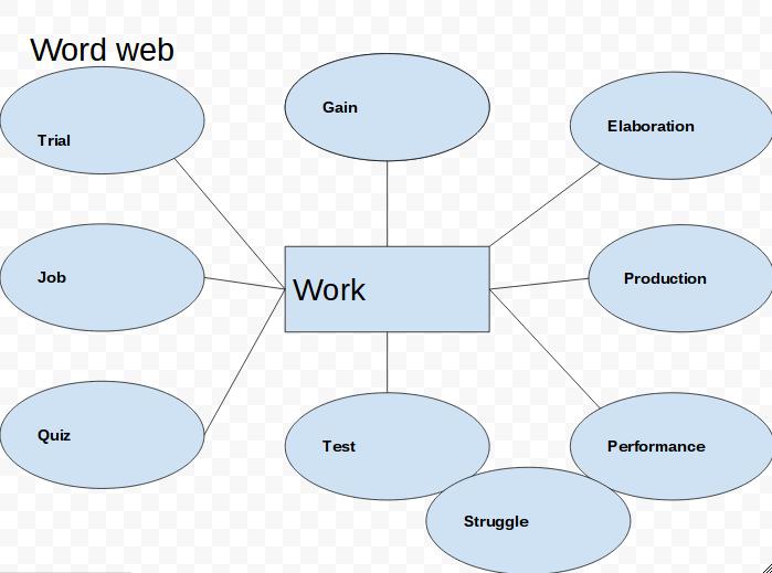 cyrus word web