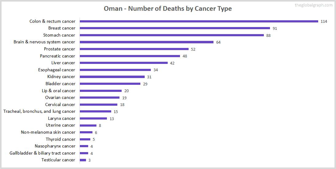 Major Risk Factors of Death (count) in Oman