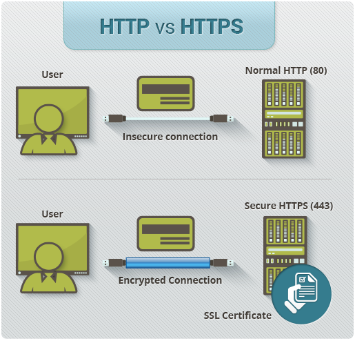 How Does HTTPS Work