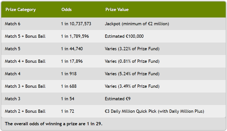 Odds of Winning and Prize tiers of Irish Lotto